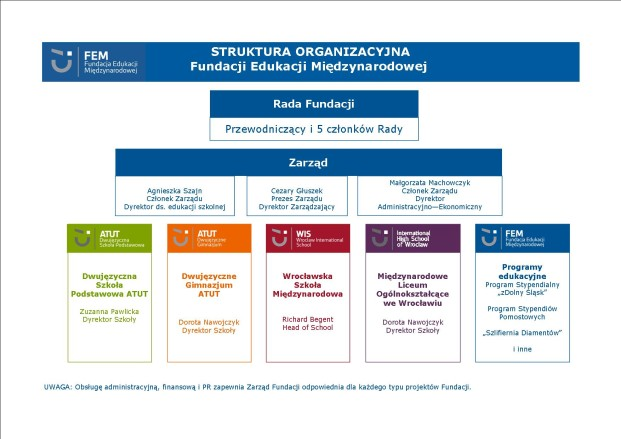 schemat organizacyjny FEM_2017