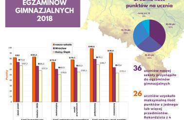 Infografika - wyniki egzaminów gimnazjalnych 2018 Wrocław