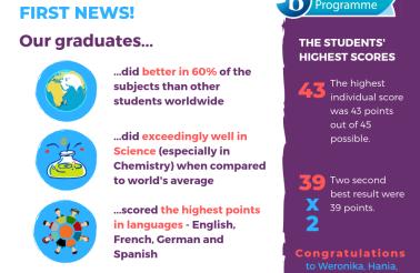 Wyniki Matury Miedzynarodowej DP Results 2019 Miedzynarodowe Liceum Ogolnoksztalcace we Wroclawiu