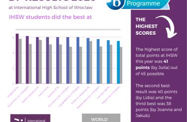 wyniki Matury Międzynarodowej 2020 w Międzynarodowym Liceum Ogólnokształcącym we Wrocławiu